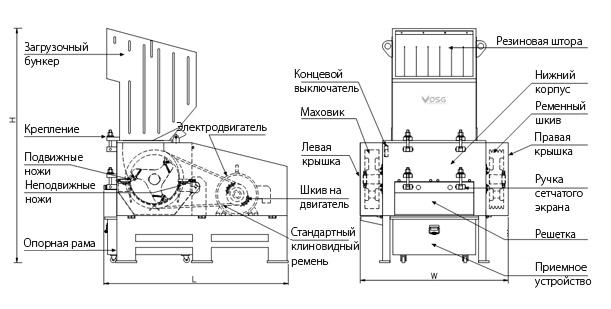 Роторные дробилки для пластика сибирский завод дро новосибирск